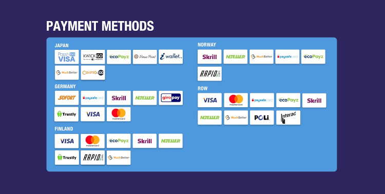 Gambola Payment Methods